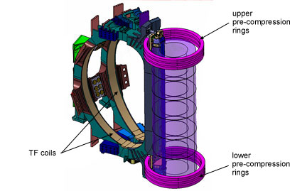 Pre-Compresssion-Rings_(c) ITER Organization.jpg