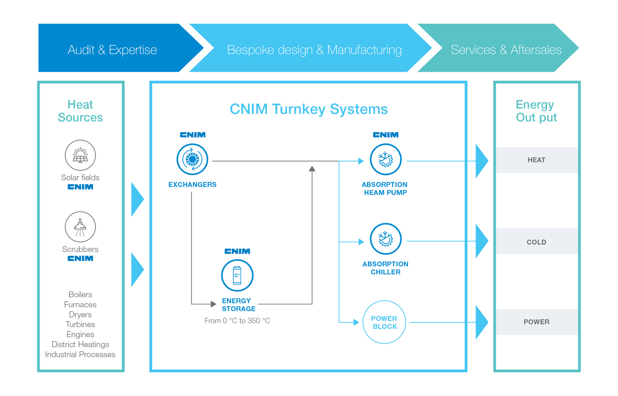 CNIM energy efficient systems proprietary technologies.jpg